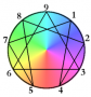 220px-colorful_enneagram.png